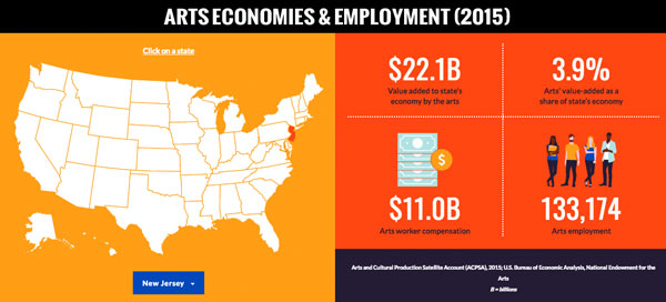The Arts Contribute More Than $760 Billion to the U.S. Economy