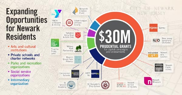 Prudential funds Newark Arts neighborhood regrants as part of $30 million in grants for Newark nonprofits