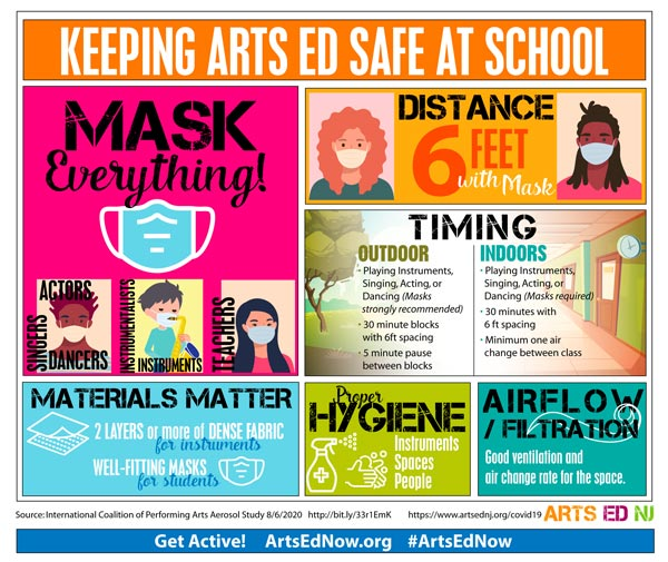 Arts Ed NJ Partners with More Than 125 Organizations to Generate Second Round of Performing Arts Aerosol Study